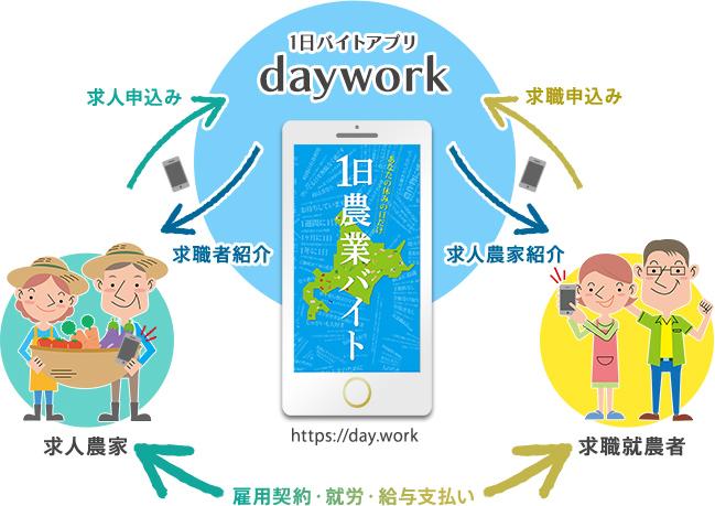 1日バイトアプリ daywork
